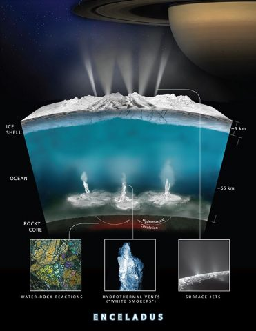 Artist rendering showing an interior cross-section of the crust of Enceladus, which shows how hydrothermal activity may be causing the plumes of water at the moon's surface. (NASA-GSFC/SVS, NASA/JPL-Caltech/Southwest Research Institute)