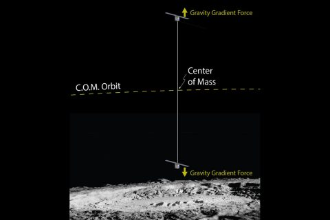 This artist's drawing shows how two CubeSats, connected by a miles-long tether, would gather measurements on the moon. (NASA)