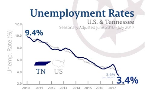 MS payrolls improve, but unemployment rate worsens