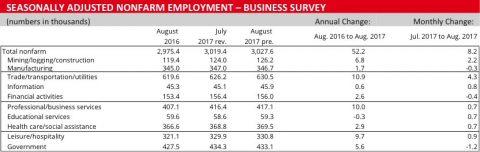 August 2017 - Business Survey