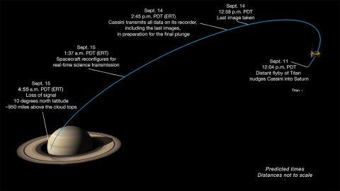 Milestones in Cassini's final dive toward Saturn. (NASA/JPL-Caltech)