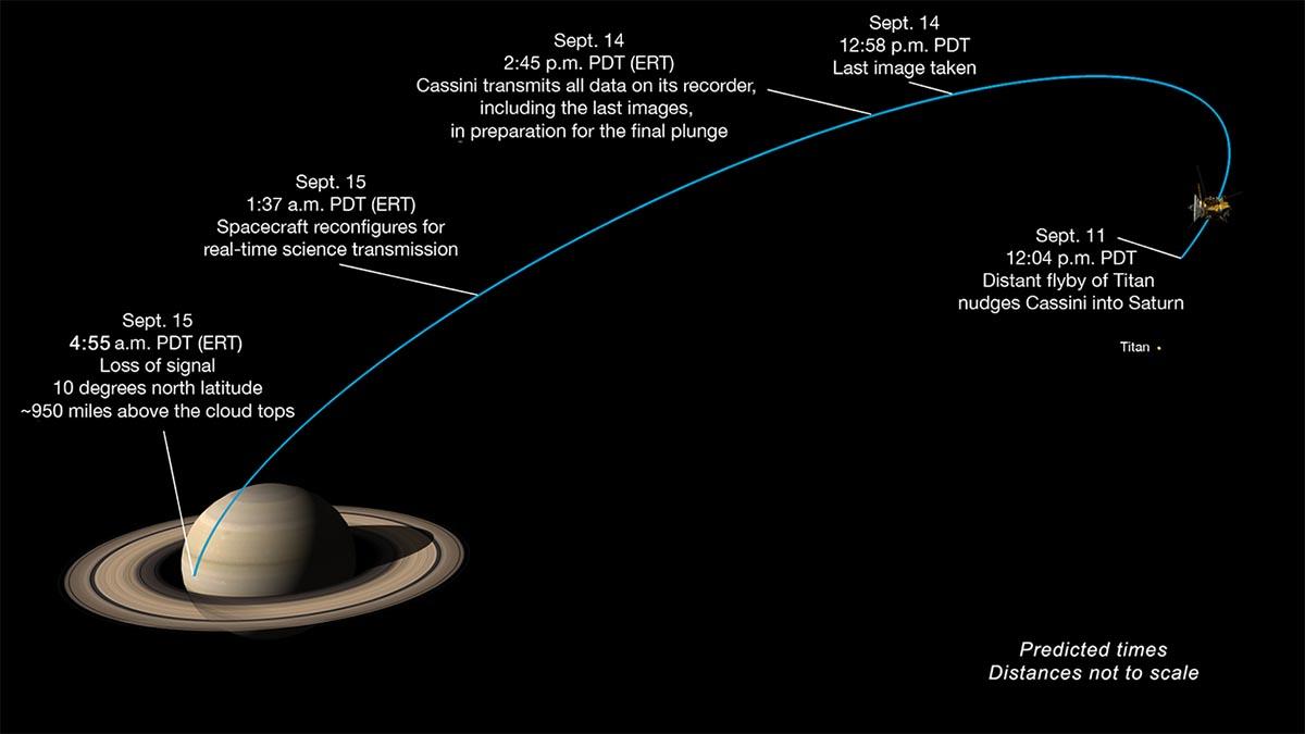 NASA's Cassini Spacecraft begins plunge into Saturn ...