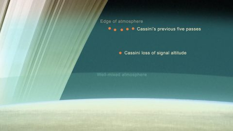 Graphic showing the relative altitudes of Cassini's final five passes through Saturn's upper atmosphere, compared to the depth it reaches upon loss of communication with Earth. (NASA/JPL-Caltech)