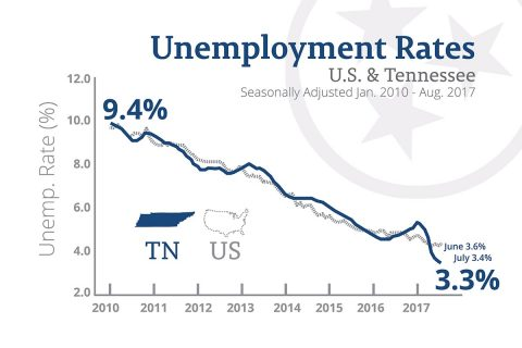 U.S. and Tennessee Unemployment Rates - August 2017