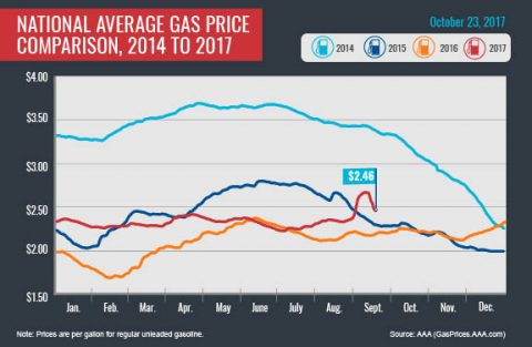 2014-2017 - Average Gas Prices - October