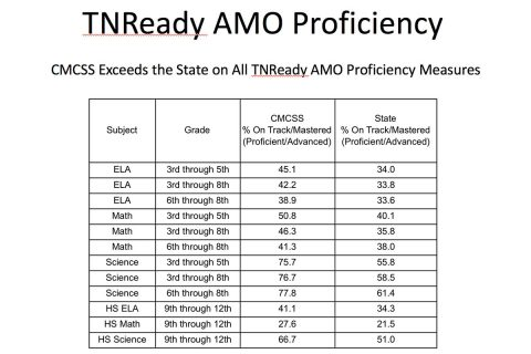 CMCSS Exceeds State in All TNReady Proficiency Measures
