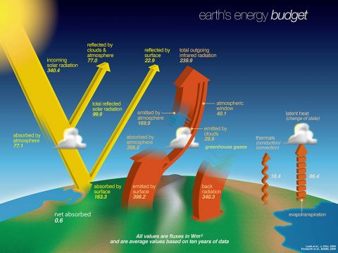 Earth's energy budget describes the balance between the radiant energy that reaches Earth from the sun and the energy that flows from Earth back out to space. (NASA)