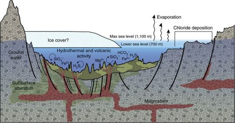 This diagram illustrates an interpretation for the origin of some deposits in the Eridania basin of southern Mars as resulting from seafloor hydrothermal activity more than 3 billion years ago. (NASA)