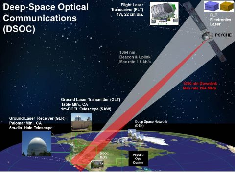 The Deep Space Optical Communication (DSOC) device will beam high data rates to a telescope at Palomar Mountain, California. (NASA/JPL-Caltech)