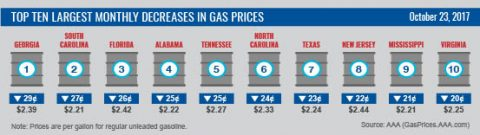 Top Ten Largest Monthly Decreases in Gas Prices October 2017