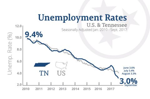 U.S. and Tennessee Unemployment Rates for September 2017