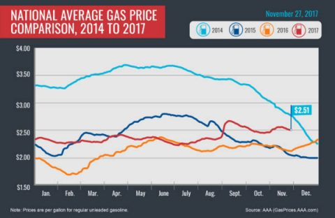 2014-2017 Average Gas Prices - November