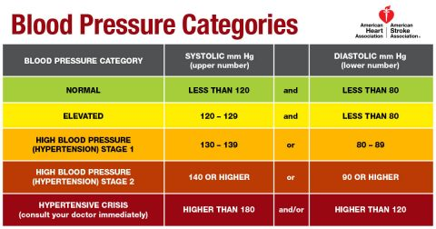 Blood Pressure Chart. (American Heart Association)
