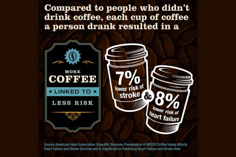 Compared to people who didn't drink coffee, each cup of coffee a person drank resulted in a 7% lower risk of stroke and a 8% lower risk of heart failure. (American Heart Association)