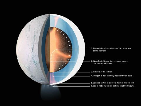 This graphic from ESA (the European Space Agency) illustrates how water might be heated inside Saturn's moon Enceladus. (ESA/NASA/JPL-Caltech/SSI/LPG-CNRS/U. Nantes/U. Angers)