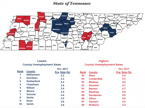 Tennessee County Unemployment Rates for October 2017