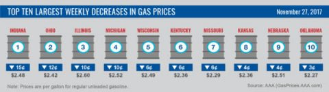 Top 10 Largest Weekly Decreases in Gas Prices - November 2017