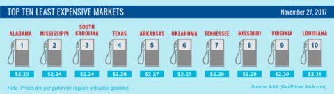 Top 10 Lowest Average Gas Prices - November 2017