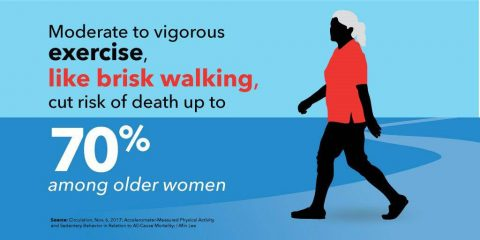 Moderate to vigorous exercise, like brisk walking, cut the risk of death up to 70 percent among older women. Source: Circulation, November 6th, 2017, Accelerometer-Measured Physical Activity and Sedentary Behavior in Relation to All-Cause Mortality. (American Heart Association)