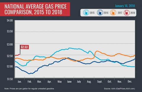 2015-2018 Average Gas Prices - January 18th