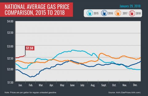 2015-2018 Average Gas Prices - January 29th, 2018