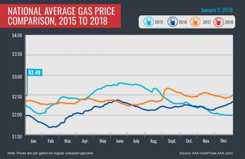 2015-2018 Average Gas Prices - January 2nd, 2018