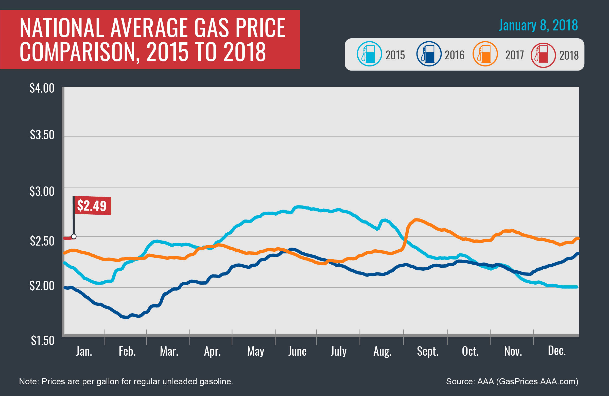 Gas Prices In Tennessee >> 2015 2018 Average Gas Prices January 8th 2018