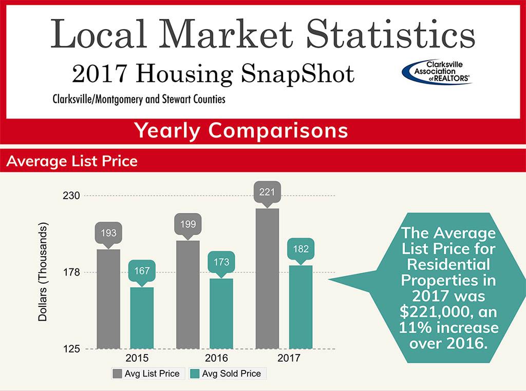 2017 Clarksville Housing Snapshot - Average List Price