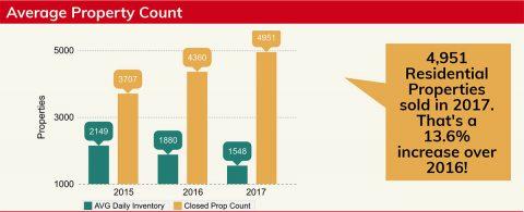 2017 Clarksville Housing Snapshot - Average Property Count