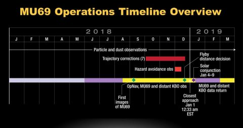 Timeline of New Horizons operations leading up to and just after the New Year's 2019 encounter with Kuiper Belt object 2014 MU69. (NASA/JHUAPL/SwRI)