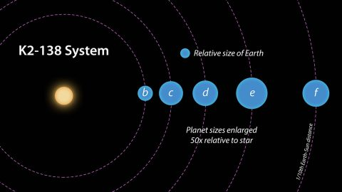 This artist concept depicts a top-down view of the K2-138 system, showing the orbits and relative sizes of the five known planets. (NASA/JPL-Caltech)