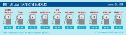 Top 10 Lowest Average Gas Prices - January 29th, 2018