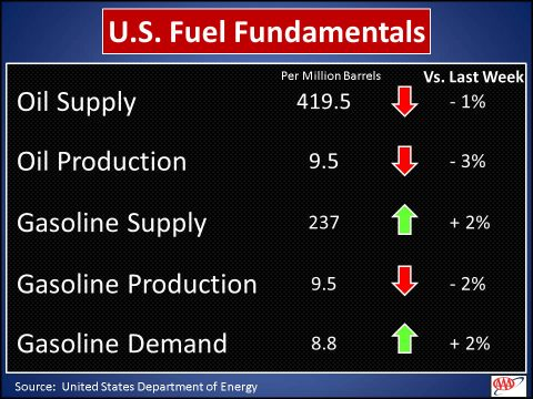 U.S. Fuel Fundamentals - January 16th, 2018