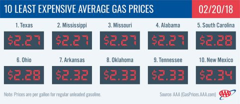 10 Least Expensive Average Gas Prices - February 20th, 2018
