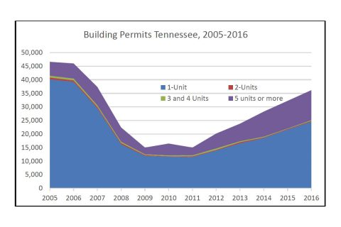 2005-2016 Tennessee Building Permits