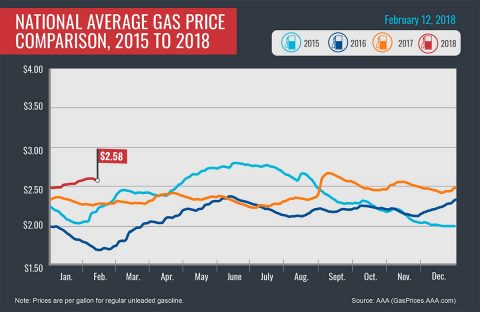 2015-2018 Average Gas Prices - February 12th, 2018