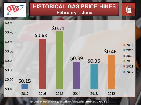Historical Gas Price Hikes -- February-June