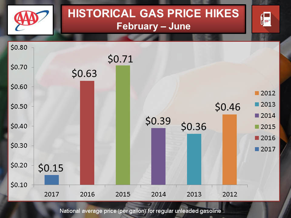 Gas Prices In Tennessee >> Aaa Says Tennessee Gas Prices Drop Higher Prices Are Coming