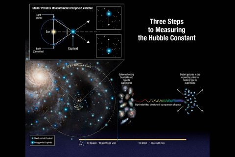 This illustration shows three steps astronomers used to measure the universe's expansion rate (Hubble constant) to an unprecedented accuracy, reducing the total uncertainty to 2.3 percent. The measurements streamline and strengthen the construction of the cosmic distance ladder, which is used to measure accurate distances to galaxies near to and far from Earth. The latest Hubble study extends the number of Cepheid variable stars analyzed to distances of up to 10 times farther across our galaxy than previous Hubble results. (NASA, ESA, A. Feild (STScI), and A. Riess) (STScI/JHU)