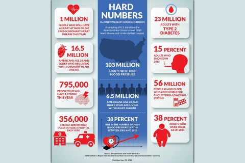 Heart/Stroke Statistics. (American Heart Association)