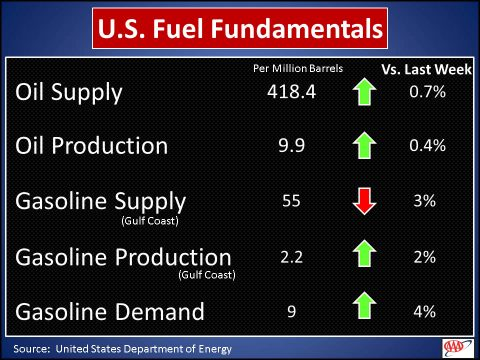 U.S. Fuel Fundamentals - February 19th, 2018
