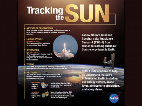 Follow NASA's TSIS-1 from its launch to its installation aboard the International Space Station to its collection of science data. (NASA Goddard)