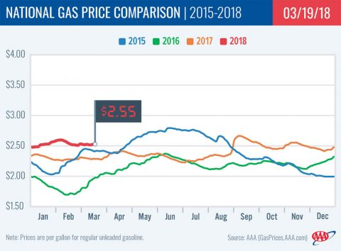 National Gas Price Comparison 2015-2018
