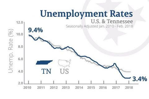 Tennessee Unemployment Rate - March 2018