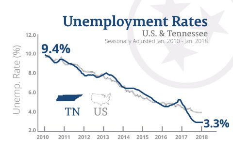U.S. and Tennessee Unemployment Rates -- Jan. 2010 - Jan. 2018