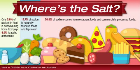 Where's the Salt? Infographic. (American Heart Association)