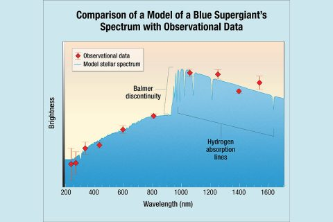 Scientists found that the Hubble data from MACS J1149+2223 Lensed Star 1 (Icarus) matches the model for a blue supergiant. The agreement shows a remarkably good fit, and indicates that Icarus is approximately twice as hot as the Sun. The solid blue line shows the model spectrum of the blue supergiant, adjusted for the distance to the host galaxy of the highly magnified star. The red diamonds are the actual data measured for Icarus. The observed wavelength of the Balmer discontinuity relative to its intrinsic wavelength (at about 365 nm) is an indicator of the distance to the star. (NASA, ESA, and A. Feild (STScI))