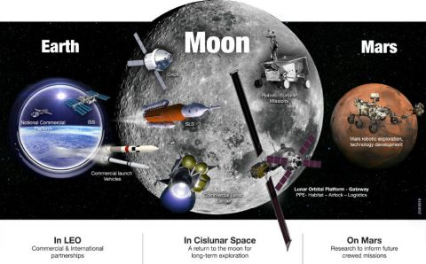 NASA to refocus exploration efforts on the Moon, Mars, and Beyond. (NASA)