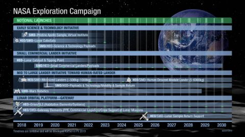NASA's Exploration Campaign. (NASA)