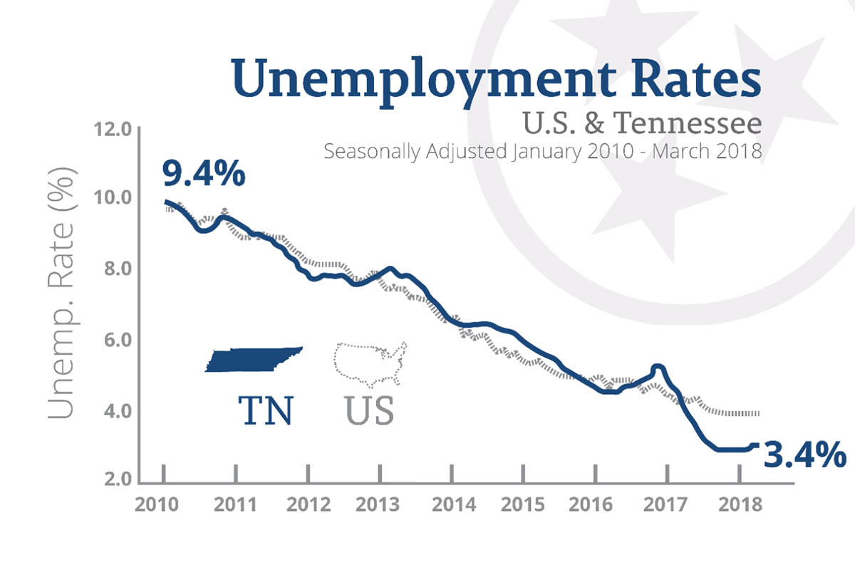 Tennessee adds jobs at 1.5 times the USA rate